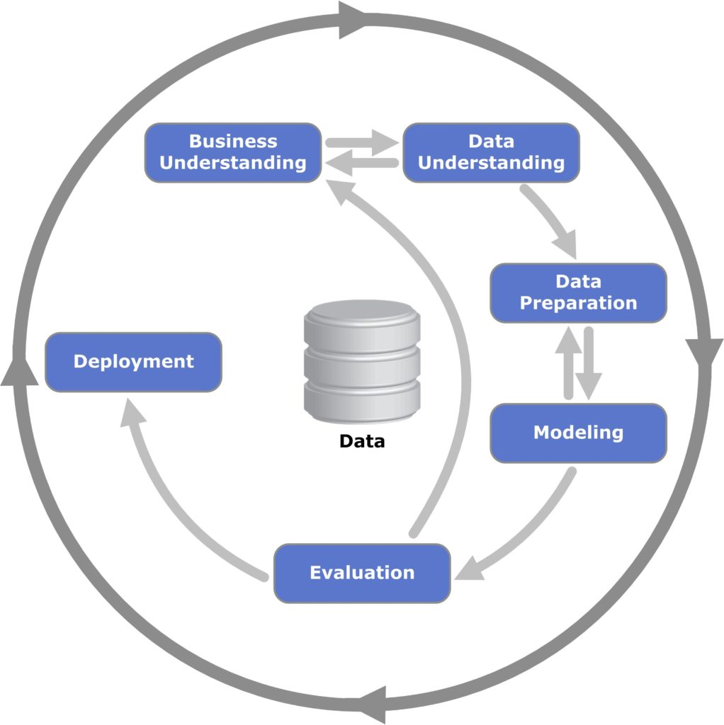 Data Science and the Data Science Process – Wintellect