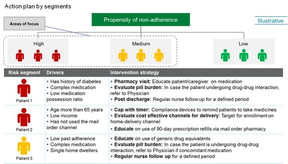 Problem-finding and machine-learning allows healthcare payer to save $5M from medication non-adherence