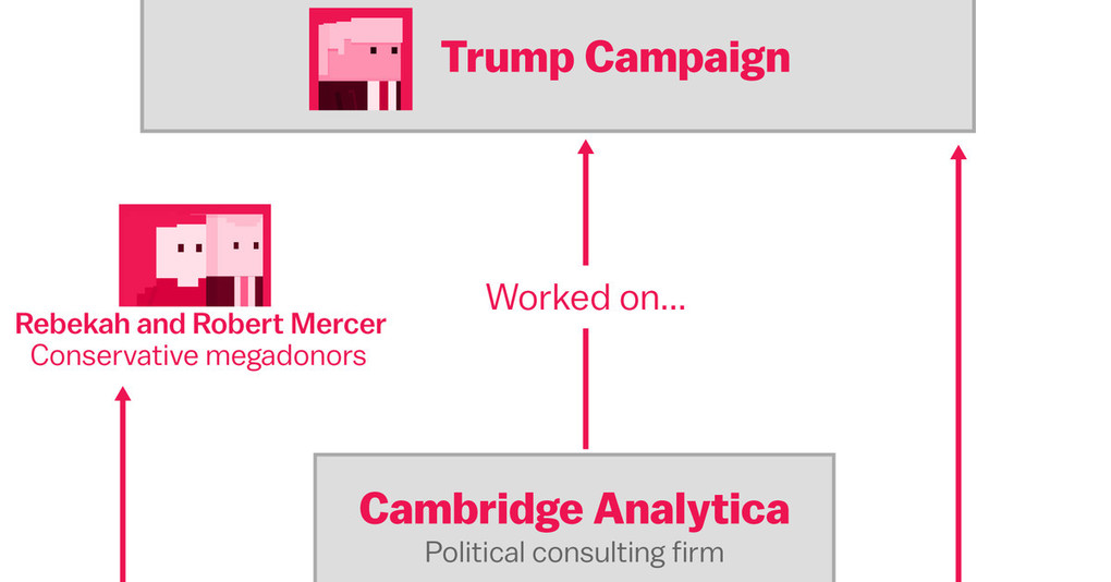 The Facebook and Cambridge Analytica scandal, explained with a simple diagram