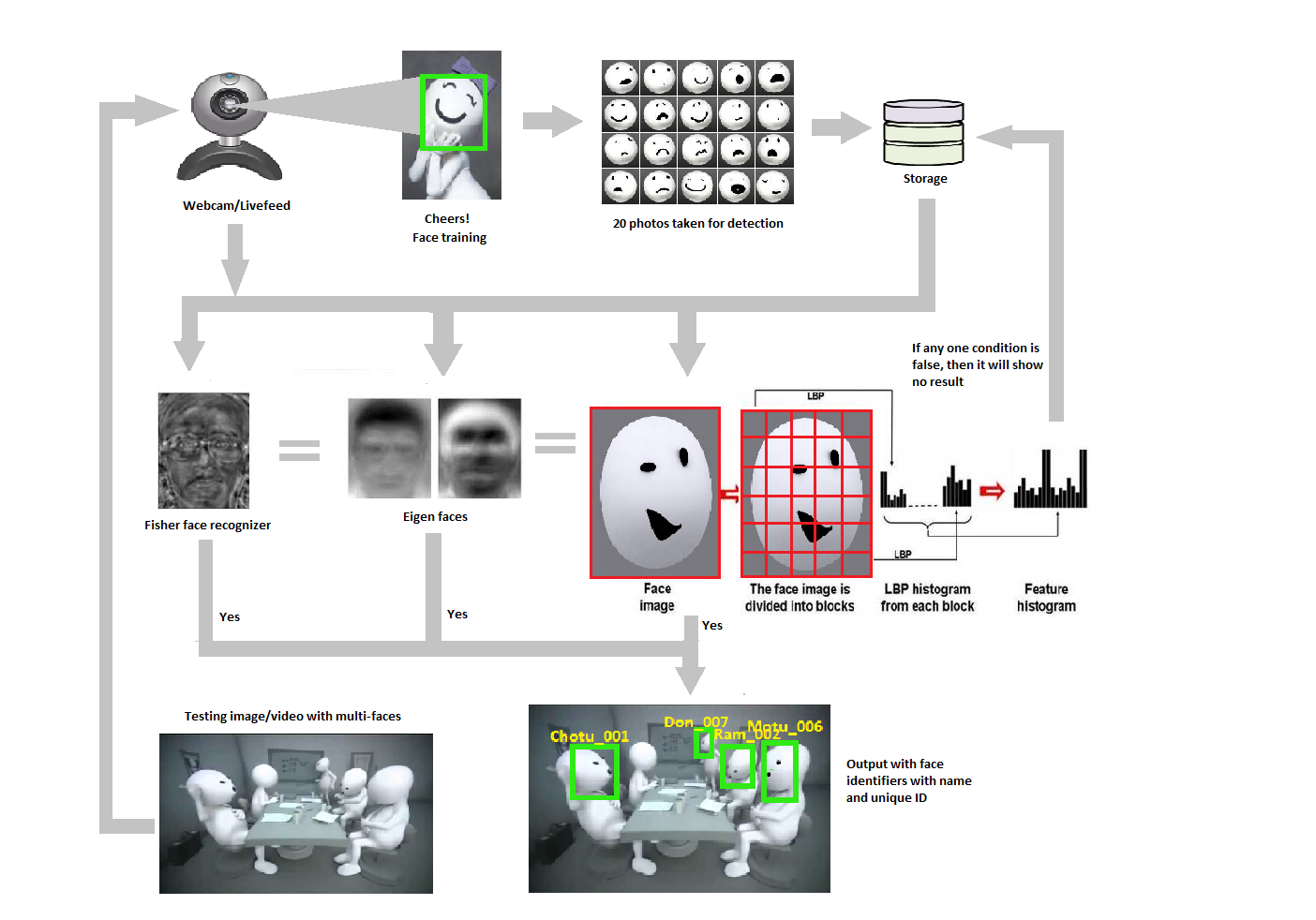 Face Detection And Recognition Technology  U2013 Datasciencegyan