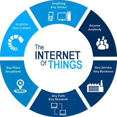 Internet of Things (IoT)-An Overview