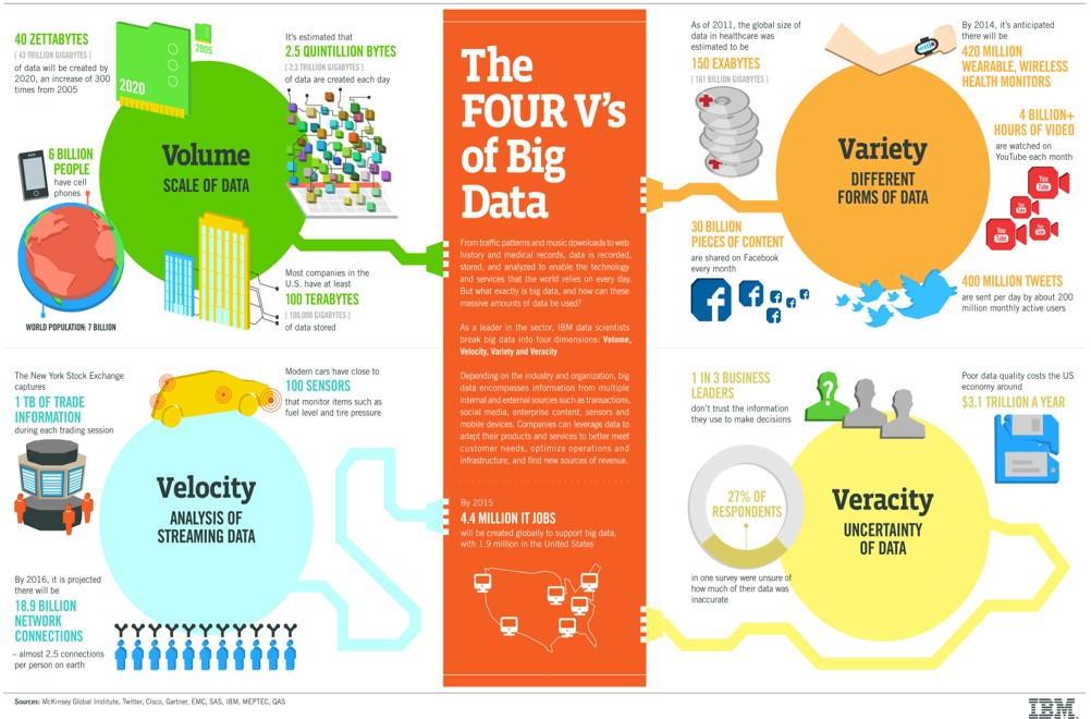 The Potential of Big Data – The Farming Story