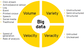 Big Data use cases in Financial Services